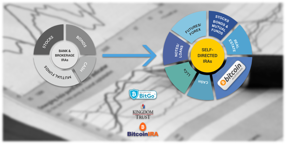 Self directed bitcoin ira and its benefits bitcoinira bitcoin ira partners with kingdom trust and bitgo to provide a bitcoin ira ccuart Gallery