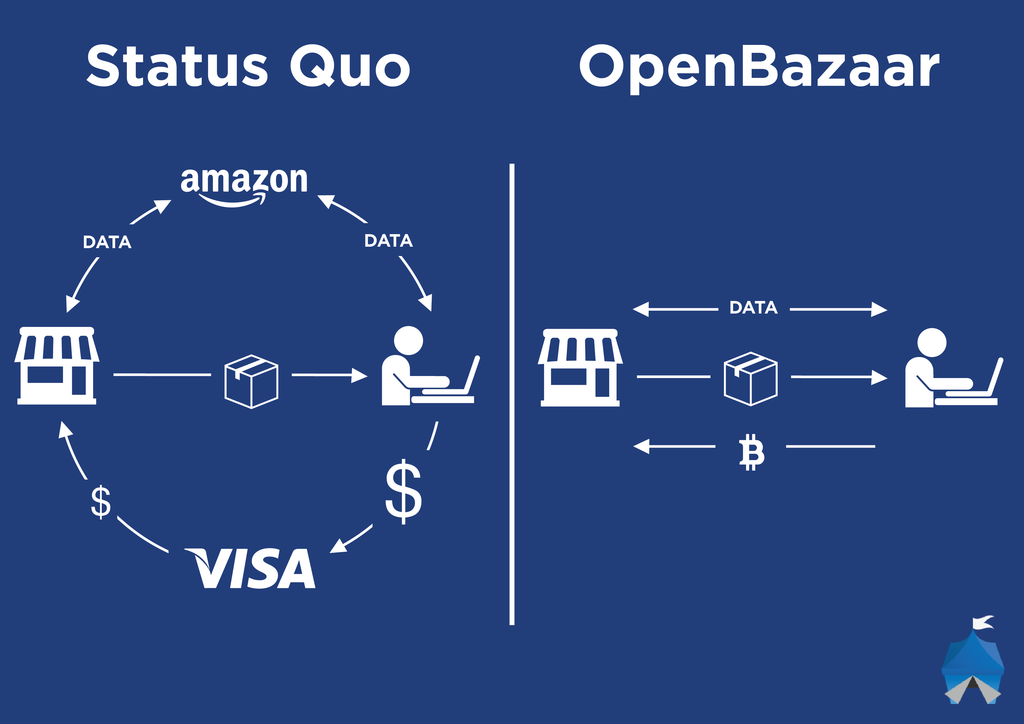 openbazaartransaction_1024
