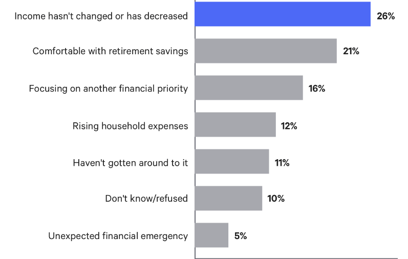 bankrate-survey