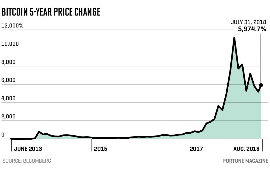 bakkt-price-chart
