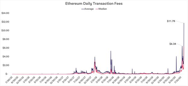Ethereum Transaction Fees
