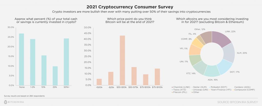 Bitcoin IRA Customer Survey